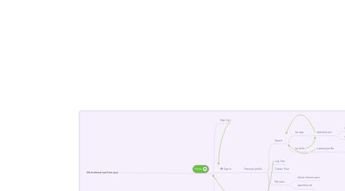 Mind Map: Motivational real-time app