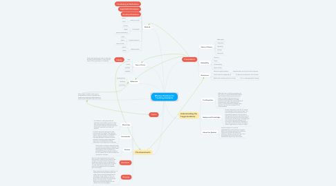 Mind Map: Effective Practices for Teaching Assistants