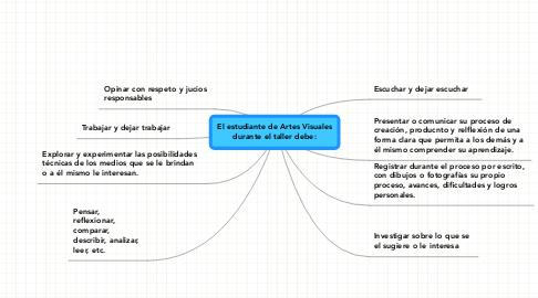 Mind Map: El estudiante de Artes Visualesdurante el taller debe: