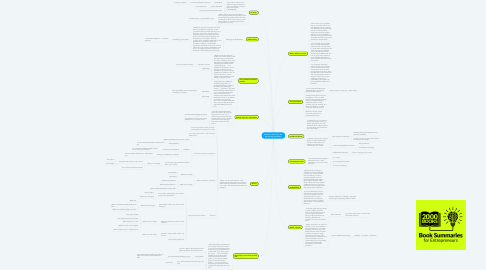 Mind Map: Epictetus - Discourses, The Art of Living, Enchiridion