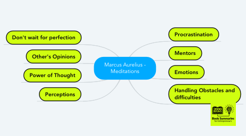 Mind Map: Marcus Aurelius - Meditations