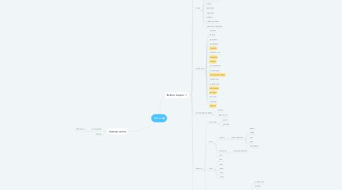 Mind Map: Чашки
