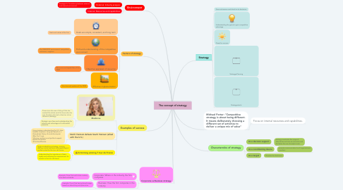 Mind Map: The concept of strategy