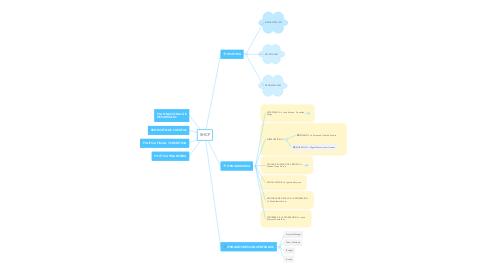 Mind Map: SHCP