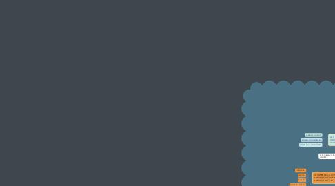Mind Map: LA CONTABILIDAD ADMINISTRATIVA Y LA ESTRATEGIA DEL NEGOCIO