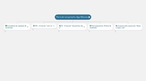 Mind Map: Plano de Lançamento App MeLeva