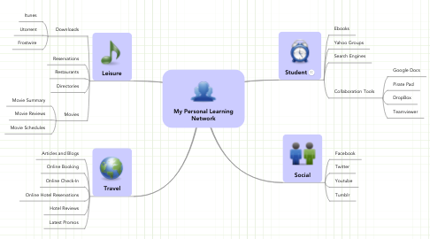 Mind Map: My Personal LearningNetwork