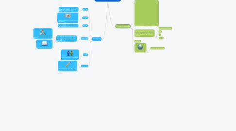 Mind Map: The Progressive Movement