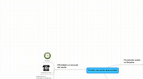 Mind Map: Portfolio das tarefas desenvolvidas