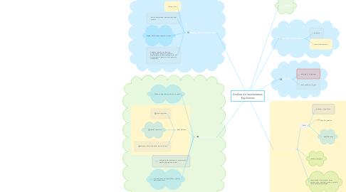 Mind Map: Análisis de las destrezas lingüísticas