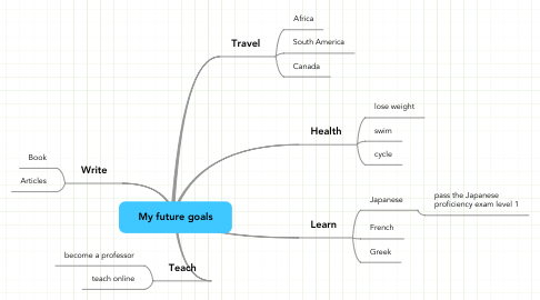 Mind Map: My future goals