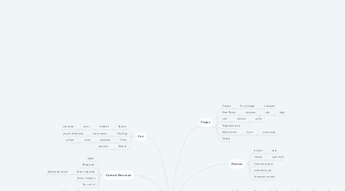 Mind Map: Фестиваль Ковалів