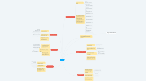 Mind Map: Grammar