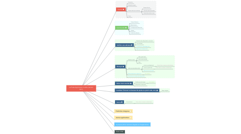 Mind Map: La Poste Application mobile (version 4.8.1)