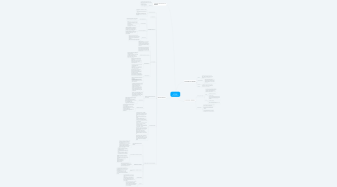 Mind Map: CHAPTER 2 NETWORK ENVIRONMENT