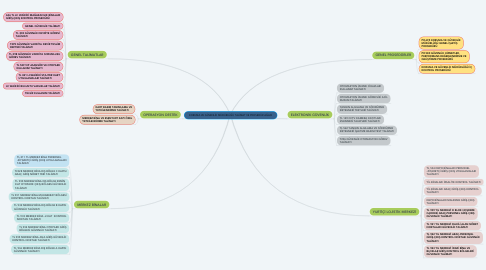 Mind Map: KORUMA VE GÜVENLİK MÜDÜRLÜĞÜ TALİMAT VE PROSEDÜR AĞACI