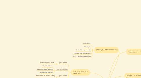 Mind Map: PANORAMA GENERAL DE LA CADENA DE SUMINISTRO.