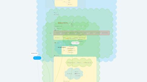 Mind Map: Маркетинг