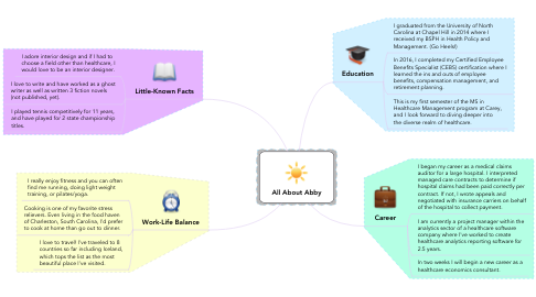 Mind Map: All About Abby