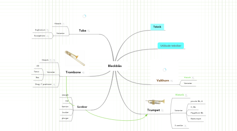 Mind Map: Bleckblås