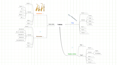 Mind Map: Träblås