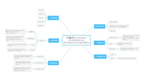 Mind Map: RELACIONES Y PROPIEDADES DE MATERIALES EN INGENIERÍA