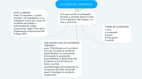 Mind Map: ACCIDENTES LABORALES