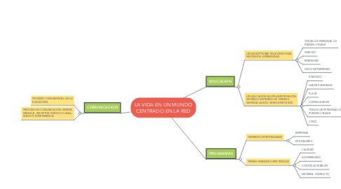 Mind Map: LA VIDA EN UN MUNDO CENTRADO EN LA RED