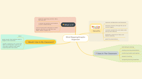 Mind Map: Mind Mapping/Graphic Organizer