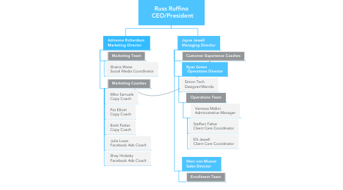 Mind Map: Russ Ruffino  CEO/President