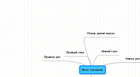 Mind Map: Мозг человека