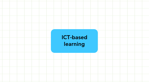 Mind Map: ICT-based learning