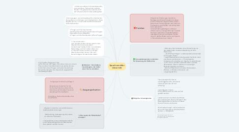 Mind Map: Sprachsensibler Unterricht