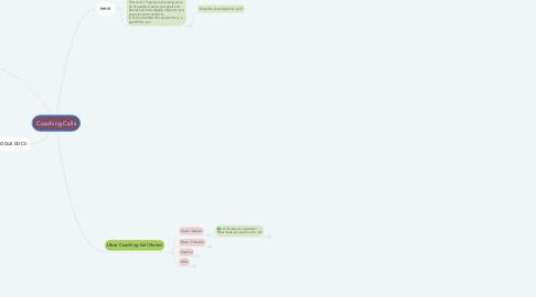 Mind Map: Coaching Calls