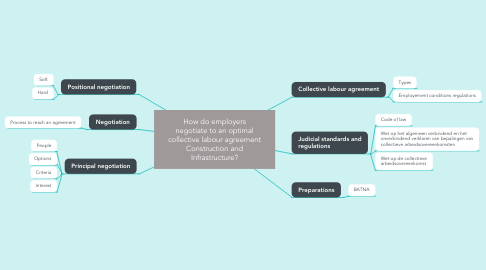 Mind Map: How do employers negotiate to an optimal collective labour agreement Construction and Infrastructure?