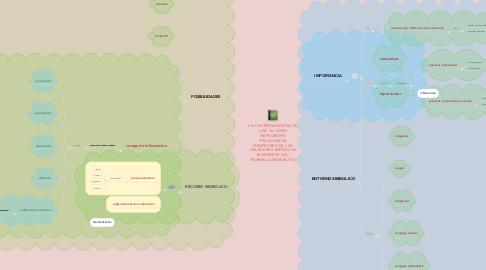 Mind Map: LAS POTENCIALIDADES DE LAS TIC COMO INSTRUMENTO PSICOLOGICOS MEDIADORES DE LAS RELACIONES ENTRE LOS ELEMENTOS DEL TRIANGULO INTERACTIVO