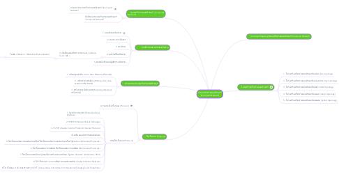 Mind Map: ระบบเครือข่ายคอมพิวเตอร์ (Computer Network)