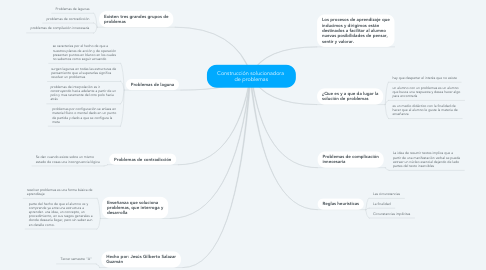 Mind Map: Construcción solucionadora  de problemas