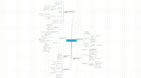 Mind Map: Creativities: Transcending Boundaries in Higher Music Education (20 Jun 2011, University of Cambridge)