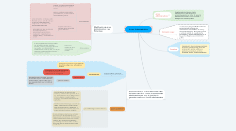 Mind Map: Actos Administrativo