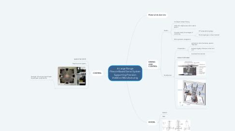 Mind Map: A Large Range Flexure-Based Servo System Supporting Precision Additive Manufacturing