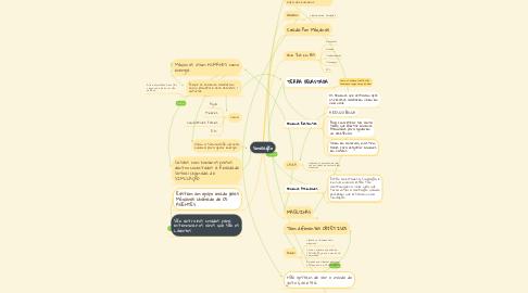 Mind Map: Simulação