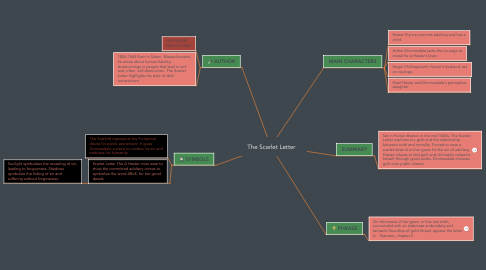 Mind Map: The Scarlet Letter