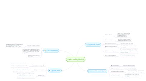 Mind Map: Destrezas lingüisticas