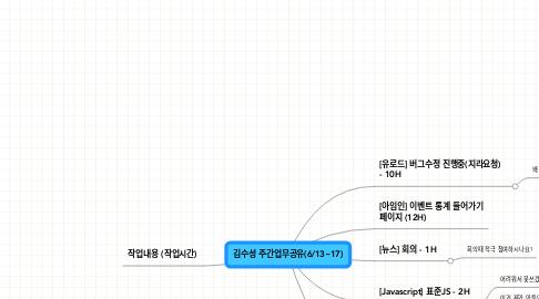 Mind Map: 김수성 주간업무공유(6/13~17)