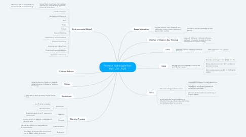 Mind Map: Florence Nightingale Born May 12th. ,1820