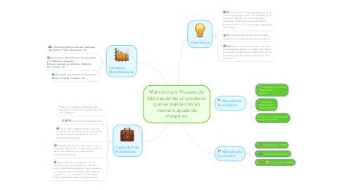 Mind Map: Manufactura: Proceso de fabricación de un producto que se realiza con las manos o ayuda de maquinas