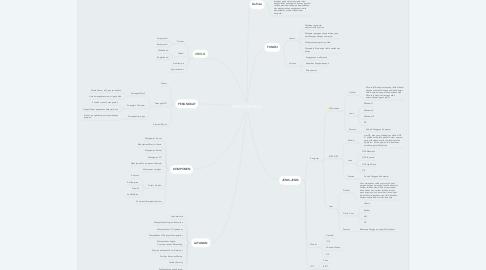 Mind Map: SISTEM OPERASI