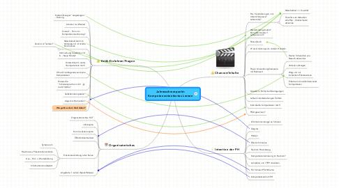 Mind Map: Jahresschwerpunkt:Kompetenzorientiertes Lernen