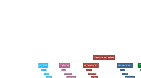 Mind Map: COMIENDOENDO MZT